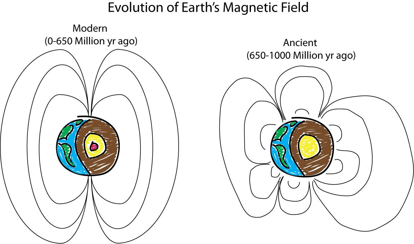 magnetic field Review questions what happens to the charged particles in the solar wind when they reach a planet's magnetic field what happens to some of the solar wind particles.