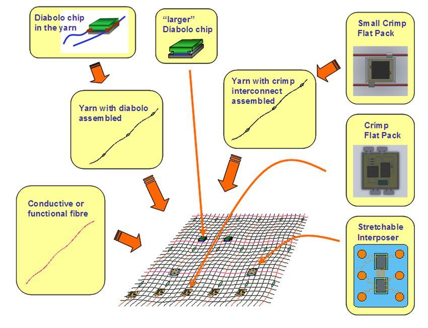 Bringing smart textile...