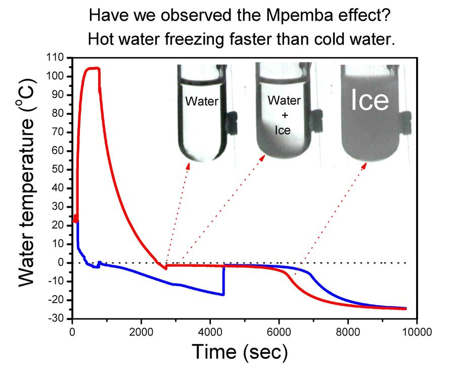 Mpemba Effect Why Hot Water Can Freeze Faster Than Cold