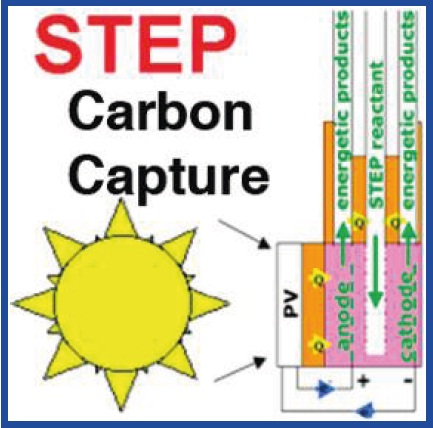 Solar Powered Process Could Decrease Carbon Dioxide To Pre