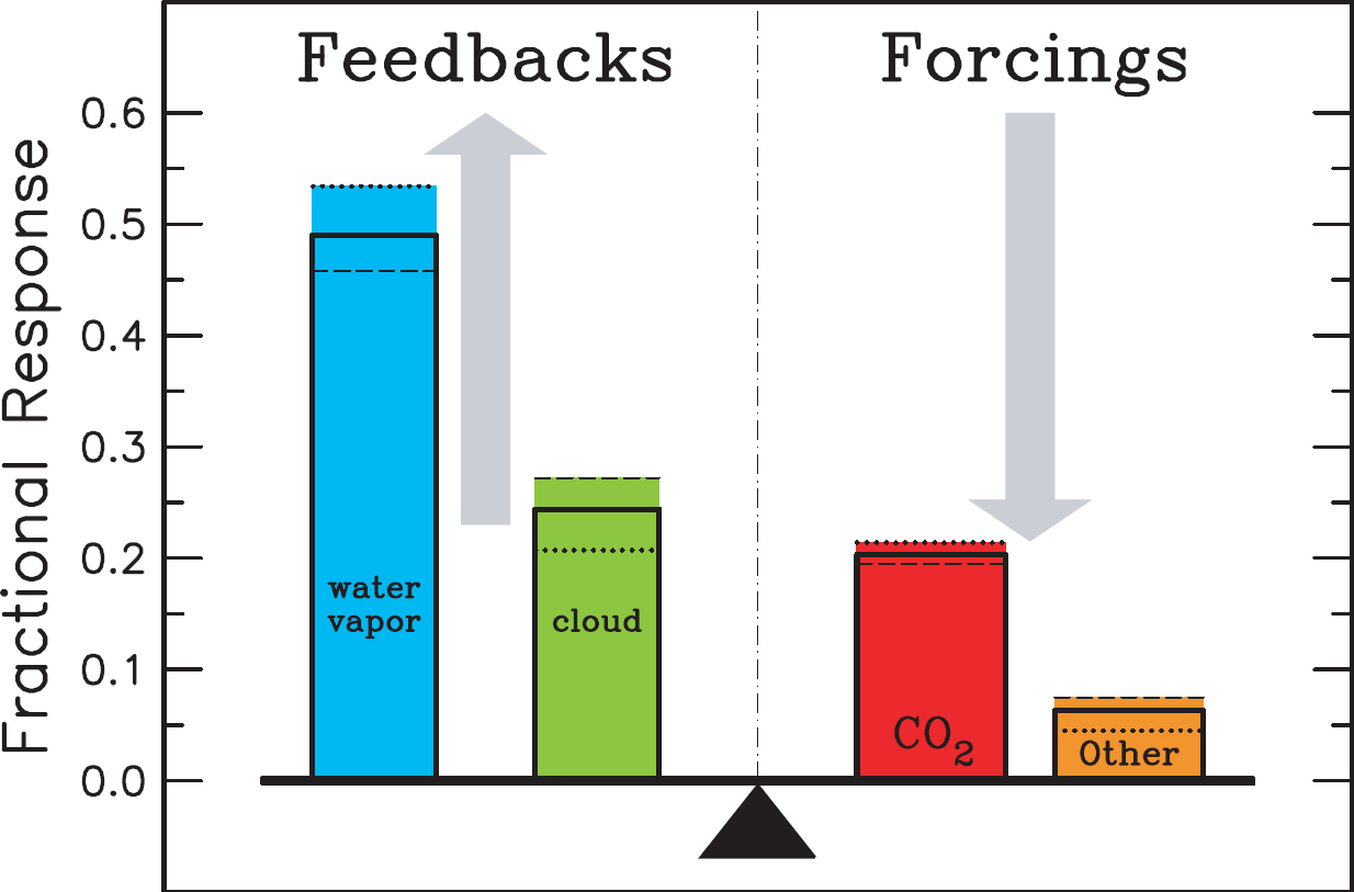 How can an increase in the greenhouse effect lead to global warming??? PLEASE HELP?