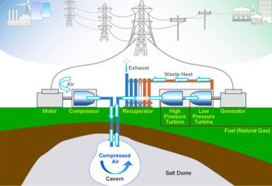 Compressed Air Energy Storage Renewable Energy