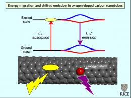 Light touch brightens nanotubes (w/ Video)