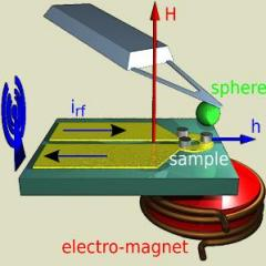 Magnetic vortex memory shows memory potential of nanodots