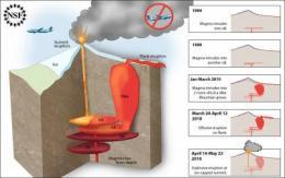 Months of geologic unrest signaled reawakening of Icelandic volcano