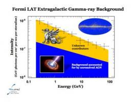 NASA's Fermi probes 'dragons' of the gamma-ray sky