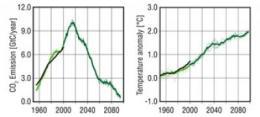 New carbon dioxide emissions model
