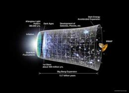 New mathematical model aids Big Bang supercomputer research