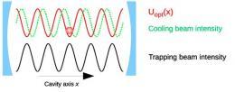Making Quantum Behavior Observable Using Optical Levitation