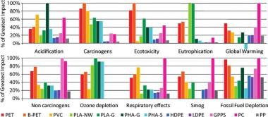 Pitt researchers: Plant-based plastics not necessarily greener than oil-based relatives