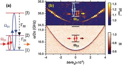 Physicists build quantum amplifier with single artificial atom