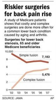 Study: Riskier surgeries for back pain raise costs (AP)