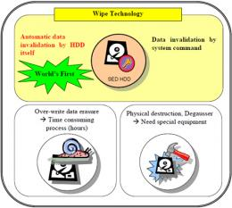 Toshiba Announces Wipe Technology for Self-Encrypting Disk Drives
