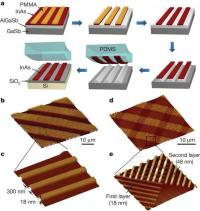 Ultrathin alternative to silicon for future electronics